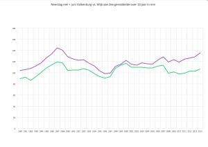 voortschrijdend 10 jaar gemiddelde neerslag in mei _ juni in Wijk aan Zee en Valkenburg Z.H. Er blijkt uit dat er niet meer neerslag valt in Wijk aan Zee