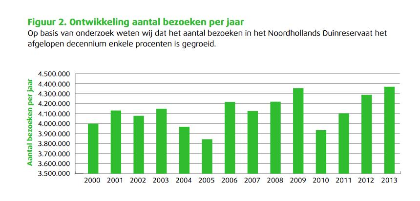 Uit Beheernota 2015-2025