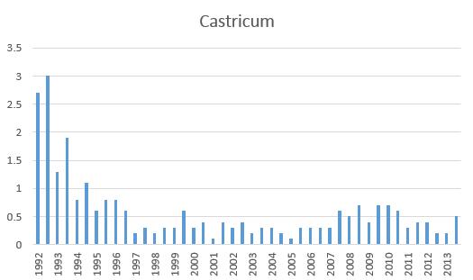 Konijnenstand 1985-2013 NHD Castricum Bron PWN
