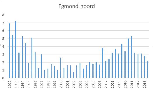 Konijnenstand 1985-2013 NHD Egmond-Noord Bron PWN
