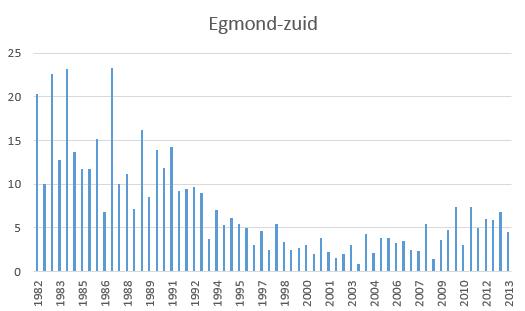 Konijnenstand 1985-2013 NHD Egmond- zuid Bron PWN