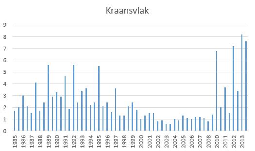 Konijnenstand 1985-2013 NPZK Kraansvlak Bron PWN