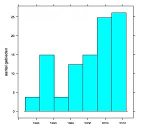 Figuur 3.1. Een aantal duinterreinen verdeeld in klassen per startjaar van begrazing. In 2011 vindt al in meer dan 80 Nederlandse duinterreinen begrazing plaats, met een totale oppervlakte van 12.120 hectare. Dit is ongeveer 32 van het Nederlandse duingebied.