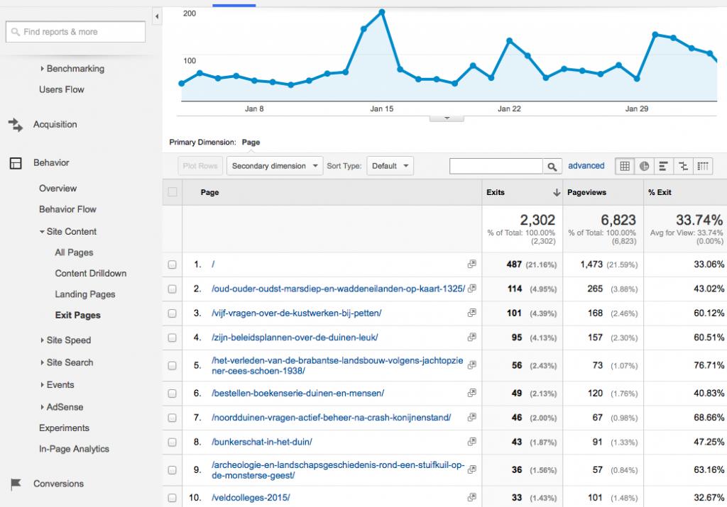 Analyse webbezoek duinenenmensen januari 2015 met dagelijks aantal echte bezoekers en vertrekpagina's
