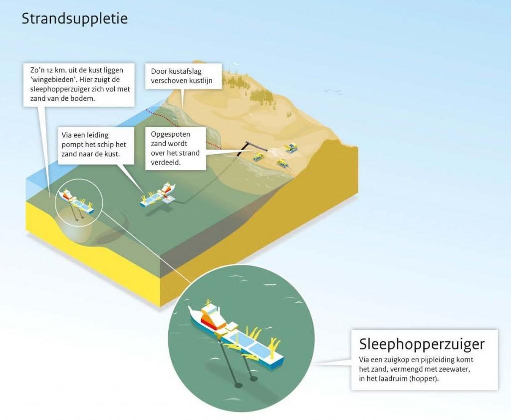 kust waterkering, strandsuppletie