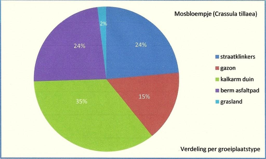 Mosbloempje 8 grafiek Zumkehr 2015